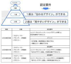 認定の種類 図