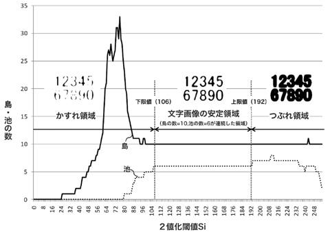 IPOテスト 図1