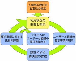 ISO13407 人間中心設計プロセス